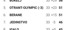 """""""Otrant Olimpik"""": PËRFUNDON ME HUMBJE NË FUSHË TË VET"""