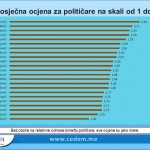 CEDEM: ABAZOVIQ NDËR PESË POLITIKANËT MË POPULLOR NË VEND