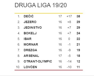 Druga Liga Tabela